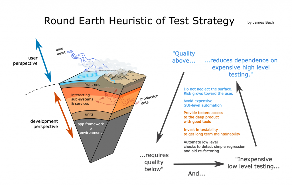 Round Earth Test Strategy